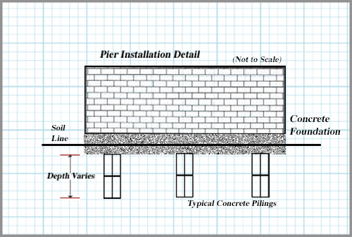 Dual Pier System for Foundation Repairs